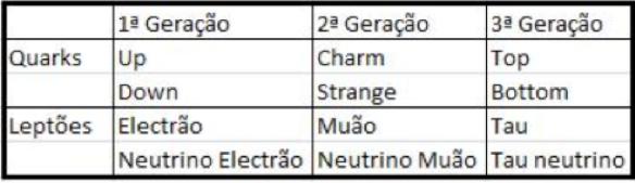 tabela