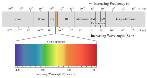 espectro