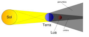 Eclipse_lunar_explicacao