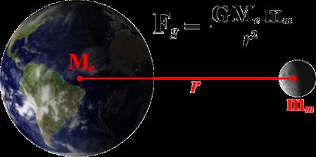 trans_gravity_eq1