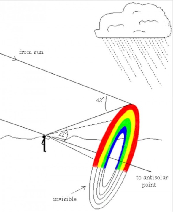 rainbow-angle-lg-e1460473287929