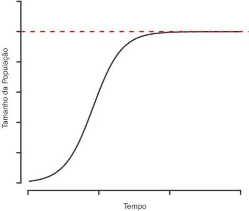 Figura-1-Crescimento-populacional-segundo-o-previsto-pelo-modelo-de-crescimento_W640
